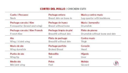 Cortes del pollo  chicken cuts